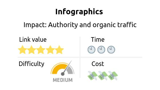 Link building strategy: infographics. Impact: authority and organic traffic