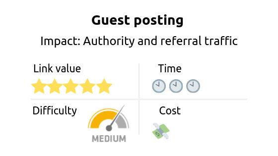Link building strategy: guest posting. Impact: authority and referral traffic