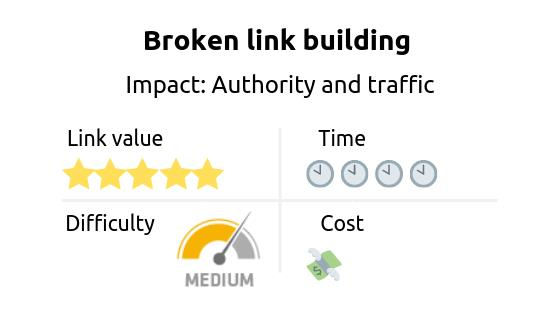 Link building strategy: broken link building. Impact: authority and traffic