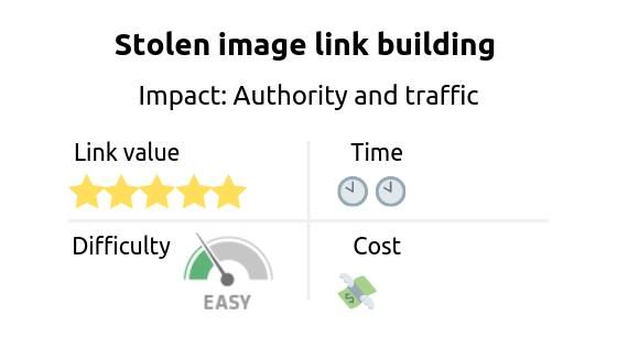 Link building strategy: stolen image link building. Impact: authority and traffic