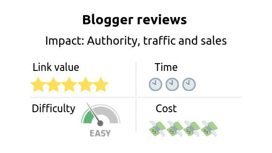 Link building strategy: blogger reviews. Impact: authority, traffic and sales