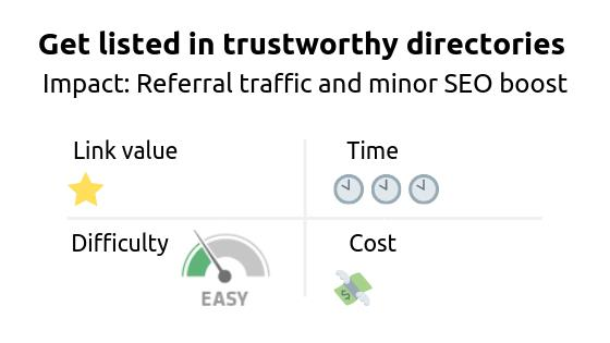 Link building strategy: get listed in trustworthy directories. Impact of the strategy is an increase in referral traffic and a minor SEO boost.
