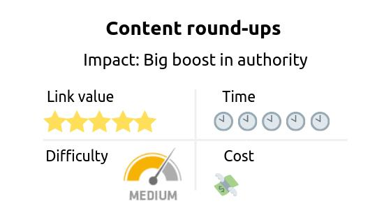 Link building strategy: content round-ups. Imapct: boost in site authority