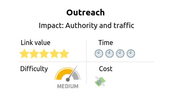 Link building strategy: outreach. Impact: authority and traffic