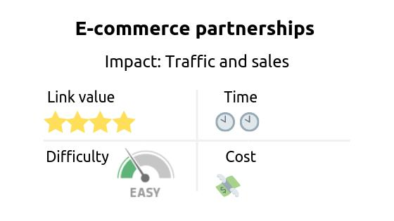 Link building strategy: e-commerce partnerships. Impact: traffic and sales