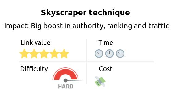Link building strategy: skyscraper technique. Impact: big boost in authority, ranking and traffic