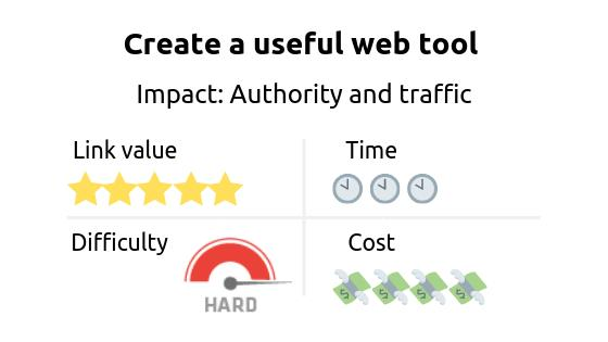 Link building strategy: create a useful web tool. Impact: authority and traffic