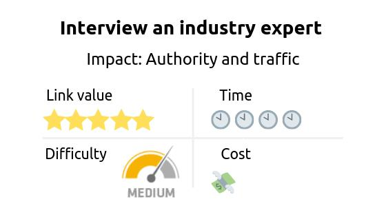 Link building strategy: interview and industry expert. Impact: authority and traffic
