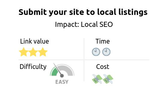 Link building strategy: submit your site to local listings. Impact of the strategy is a boost in Local SEO
