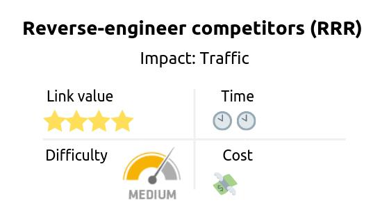 Link building strategy: reverse-engineer competitors (RRR method). Impact: traffic