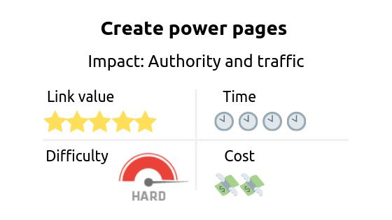 Link building strategy: Create power pages. Impact: authority and traffic