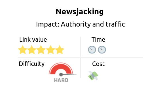 Link building strategy: Newsjacking. Impact: authority and traffic