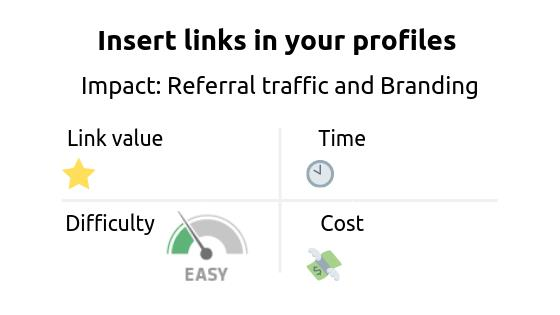 Link building strategy: insert links in your profiles. Impact referral traffic and branding