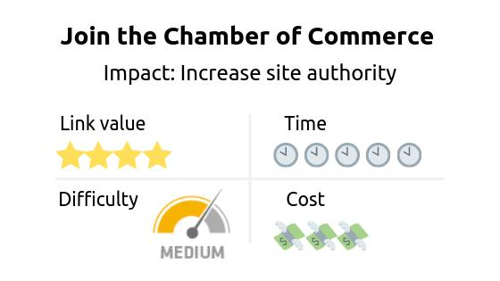 Link building strategy: Join the chamber of commerce. Impact: increase in site authority