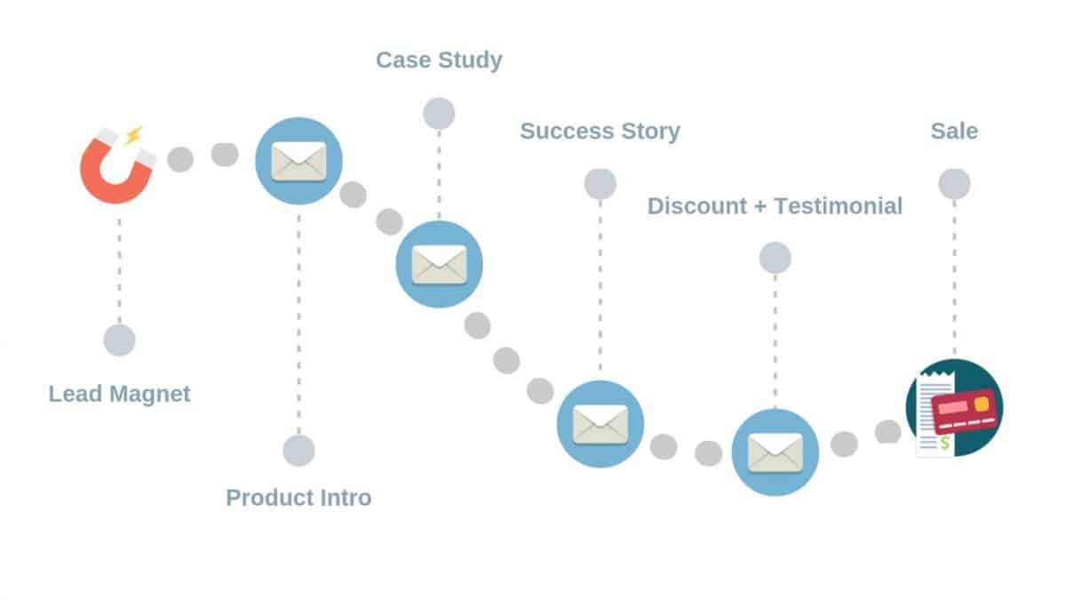 Graphic showing a lead nurturing email sequence/drip campaign starting with a lead magnet and leading to the final purchase