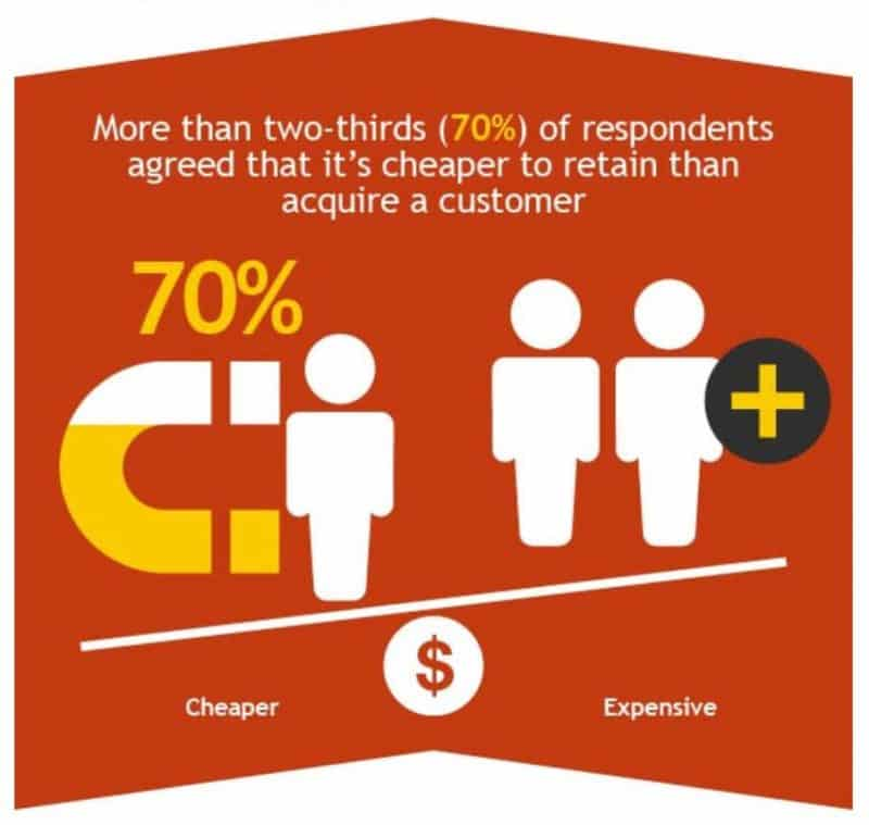 Graphic showing that more than 70% of marketers say that it's cheaper to retain than to acquire a customer