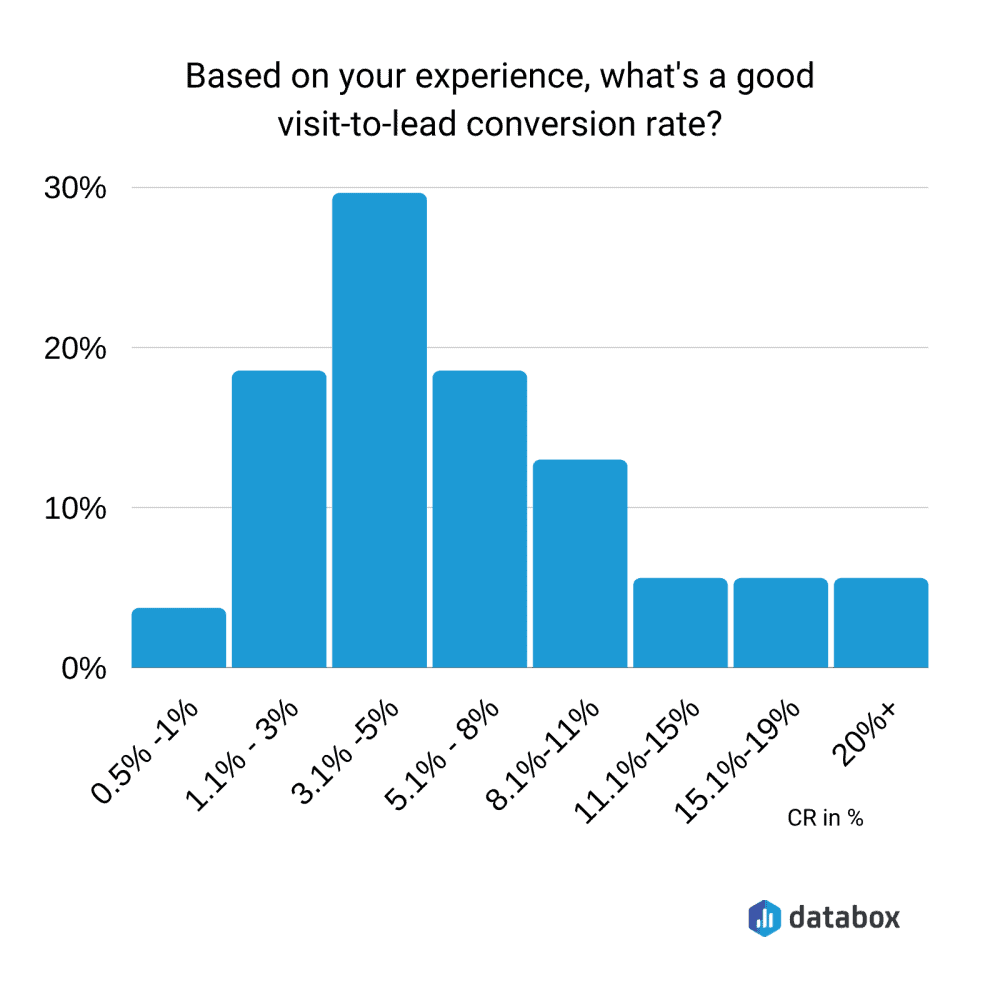 graph showing a good conversion rate based on databox research