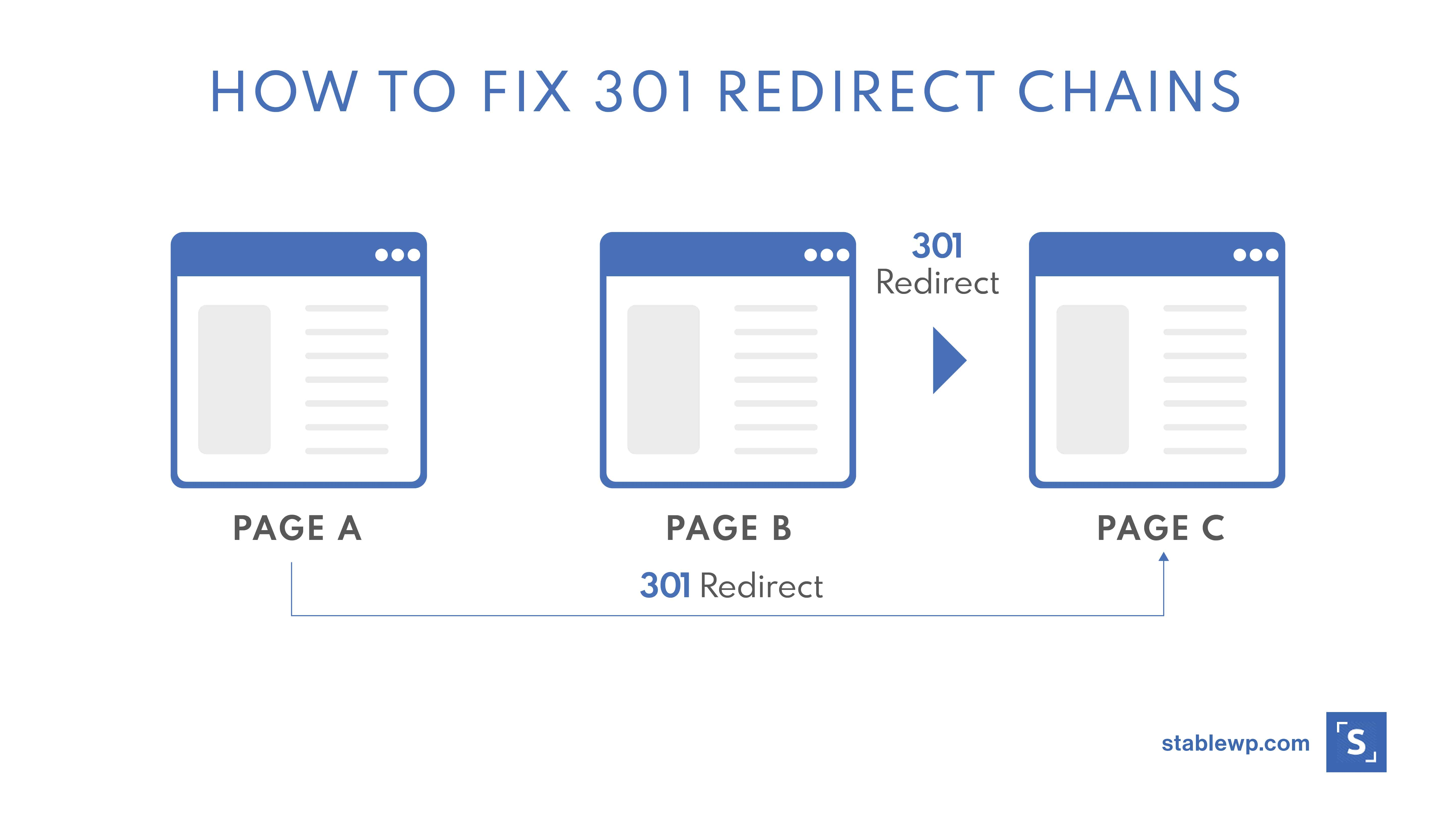 how to fix 201 redirect chains