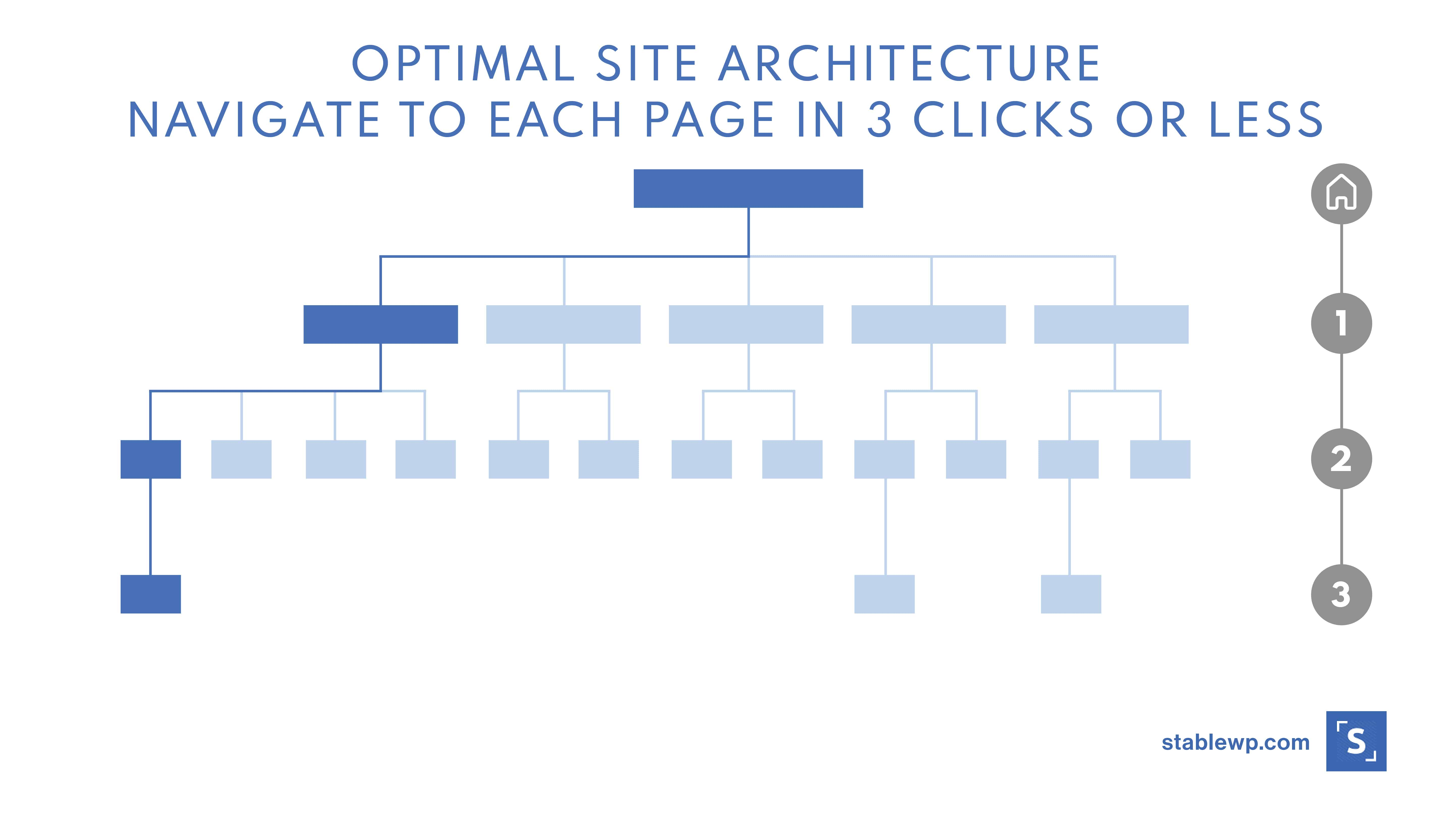 optimal site architecture - 3 clicks from home page