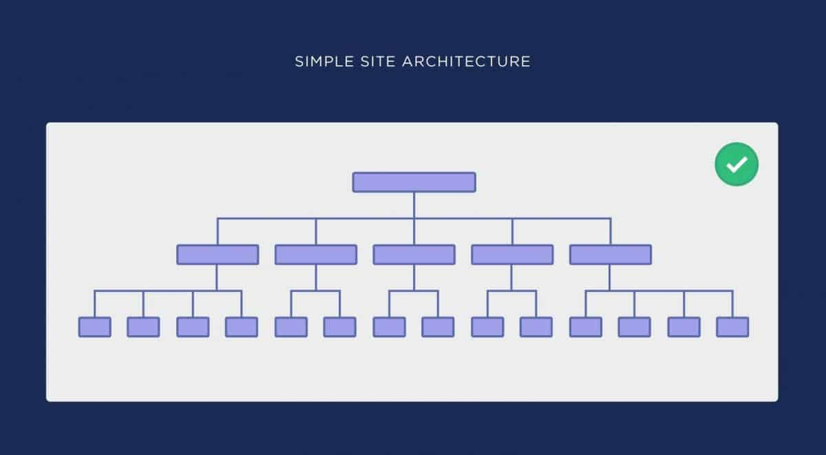 Optimal site architecture
