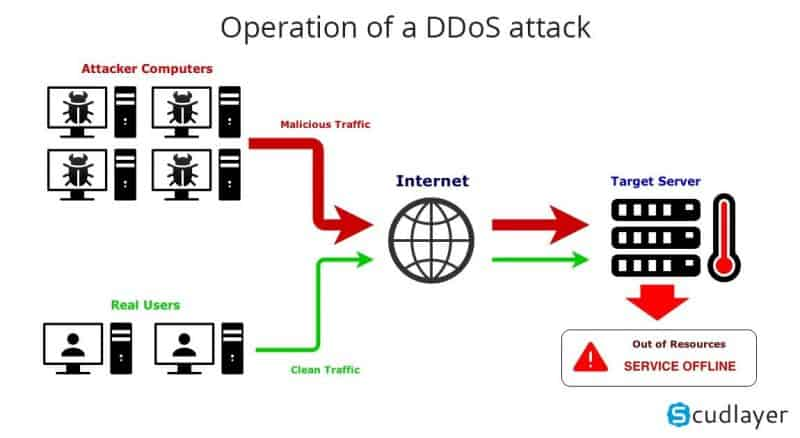 Diagram showing how a DDoS attack works
