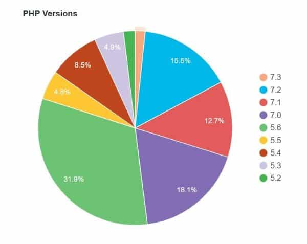 Pie chart showing the usage percentage of each PHP version