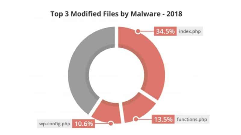 Pie chart showing top 3 modified file by malware affected by hacker attacks