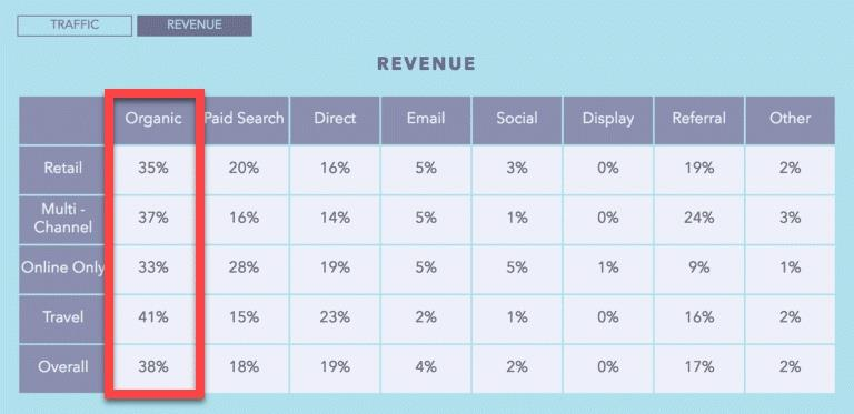 Table showing revenue coming from each traffic channel