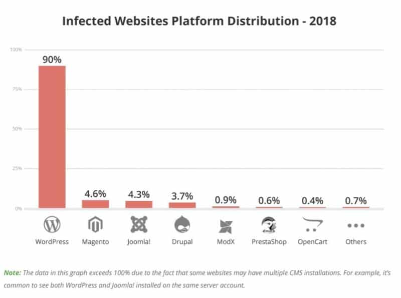 Graph showing that 90% of infected websites are running WordPress