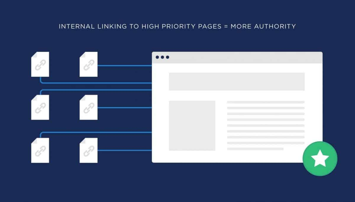Diagram of how internal links pass page authority to product pages