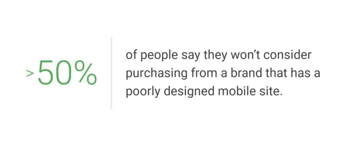 50% of people won't purchase from a brand with a poorly optimized mobile website