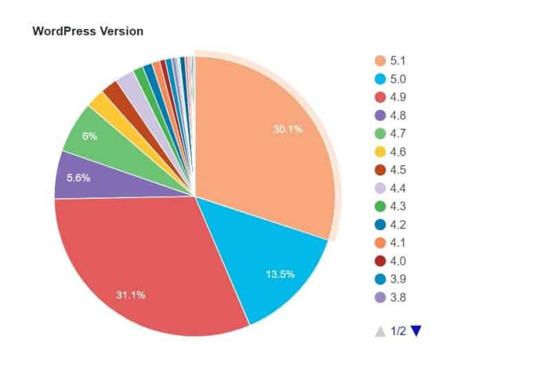 Pie chart showing how many sites use each version of WordPress