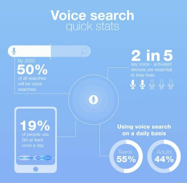 Graph showing the growth of voice search for e-commerce