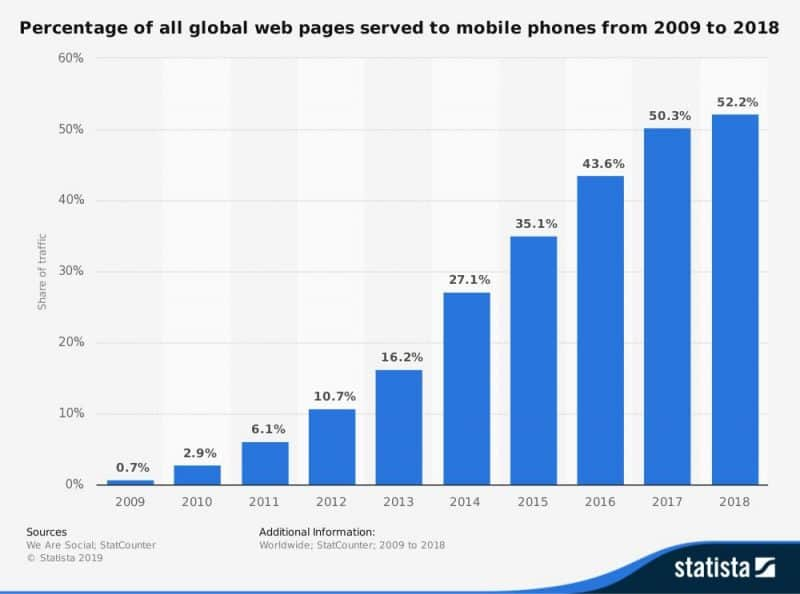 Percentage of internet use on mobile devices