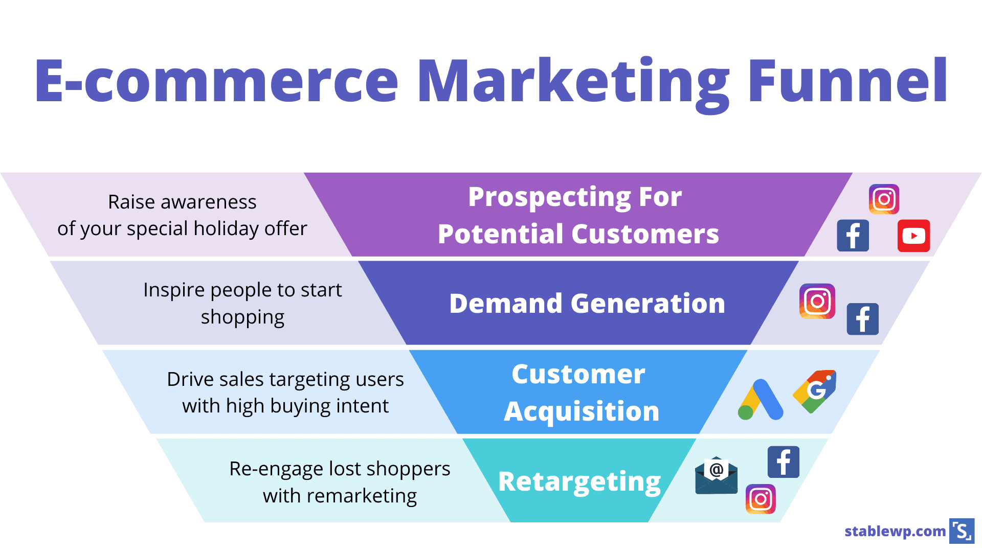 e-commerce marketing funnel using paid ads on facebook, instagram youtube and google to capture new shoppers at various stages of the buying journey