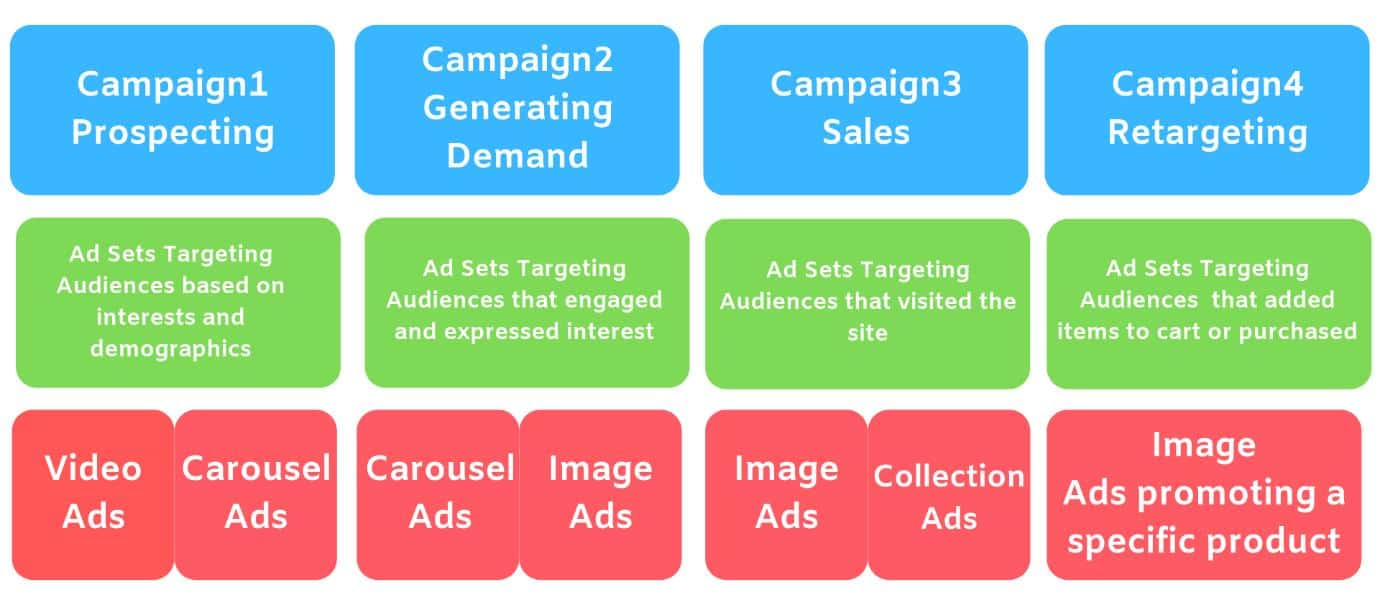 e-commerce facebook ads campaign structure graphic
