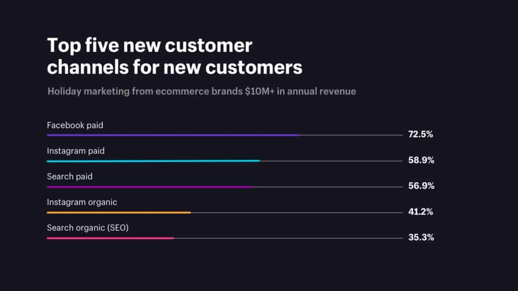 top five new customer generation channels