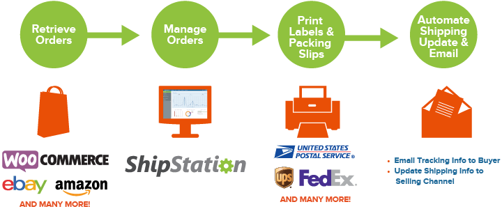 how shipstation works diagram