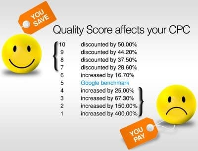 quality score discounted cpc