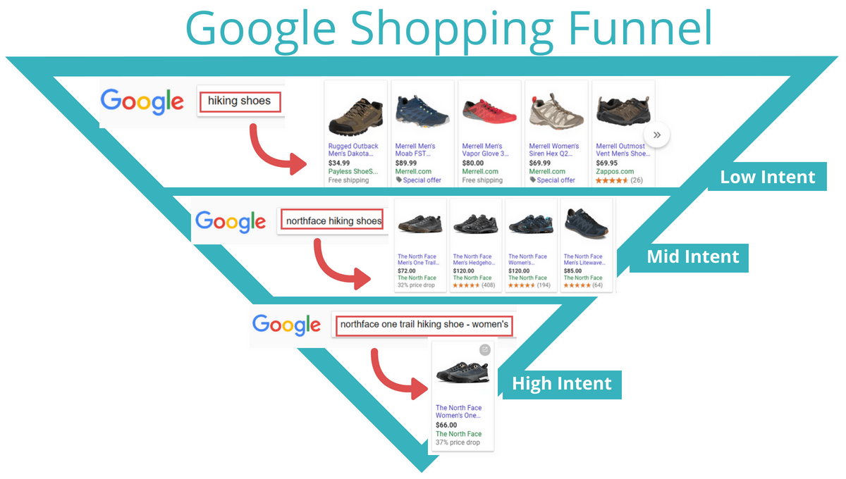 google shopping ads bidding optimization based on search term intent