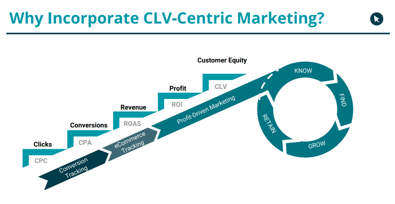 CLV centric marketing