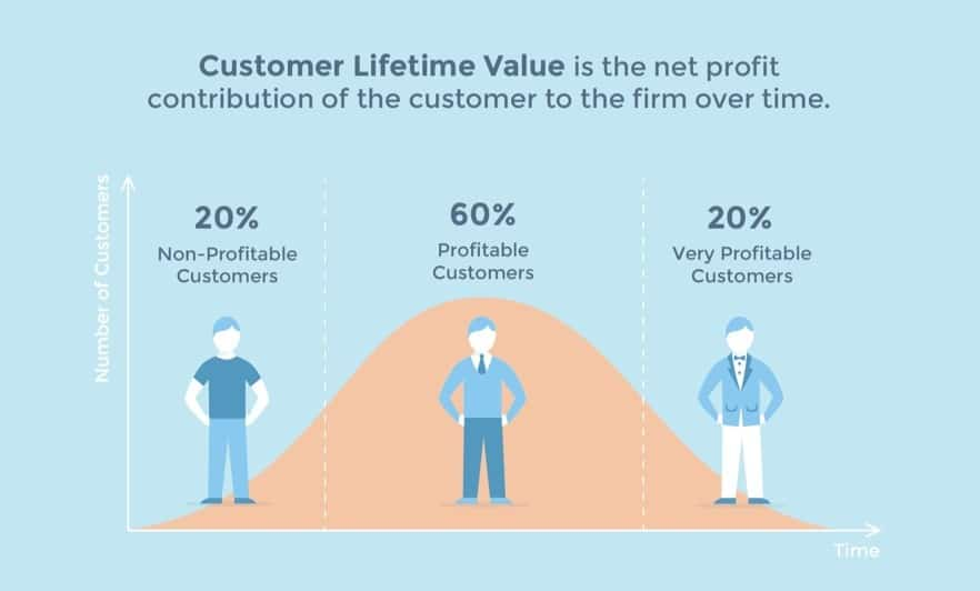 most valuable customers graph