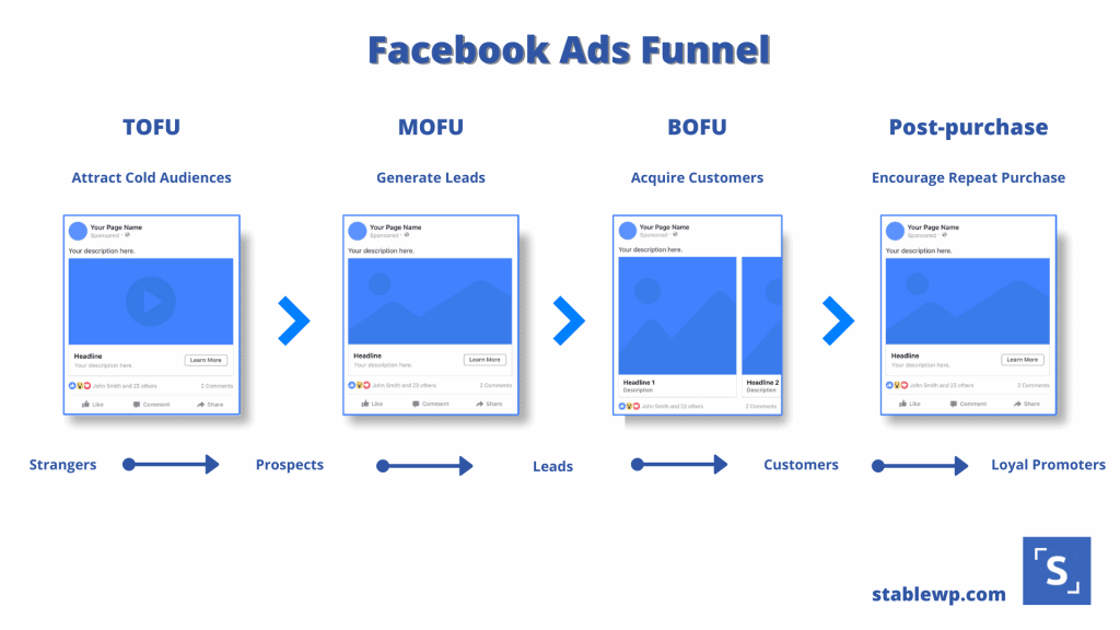 The Facebook Ads Funnel Guide – How to Design a Perfect Facebook Funnel for  Your Business