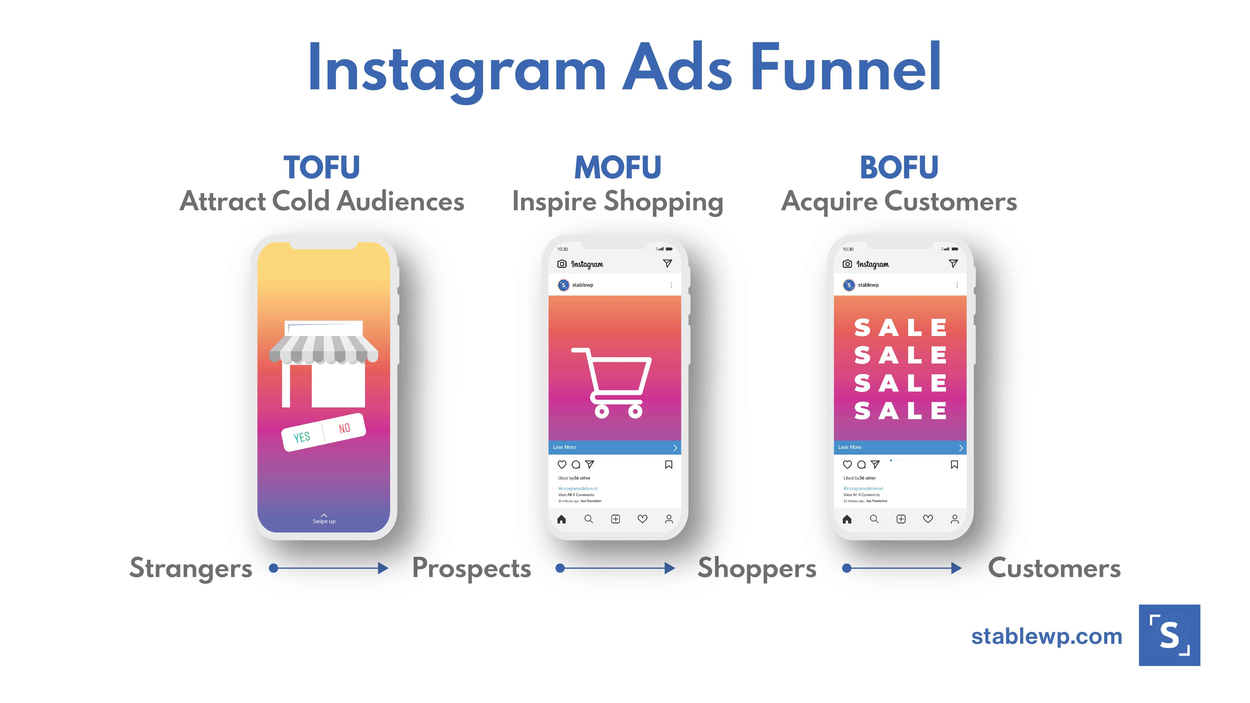 instagram ads funnel with three stages: TOFU - attract strangers and turn them into prospects, MOFU - turn prospects into active shoppers, BOFU - convert shoppers into paying customers