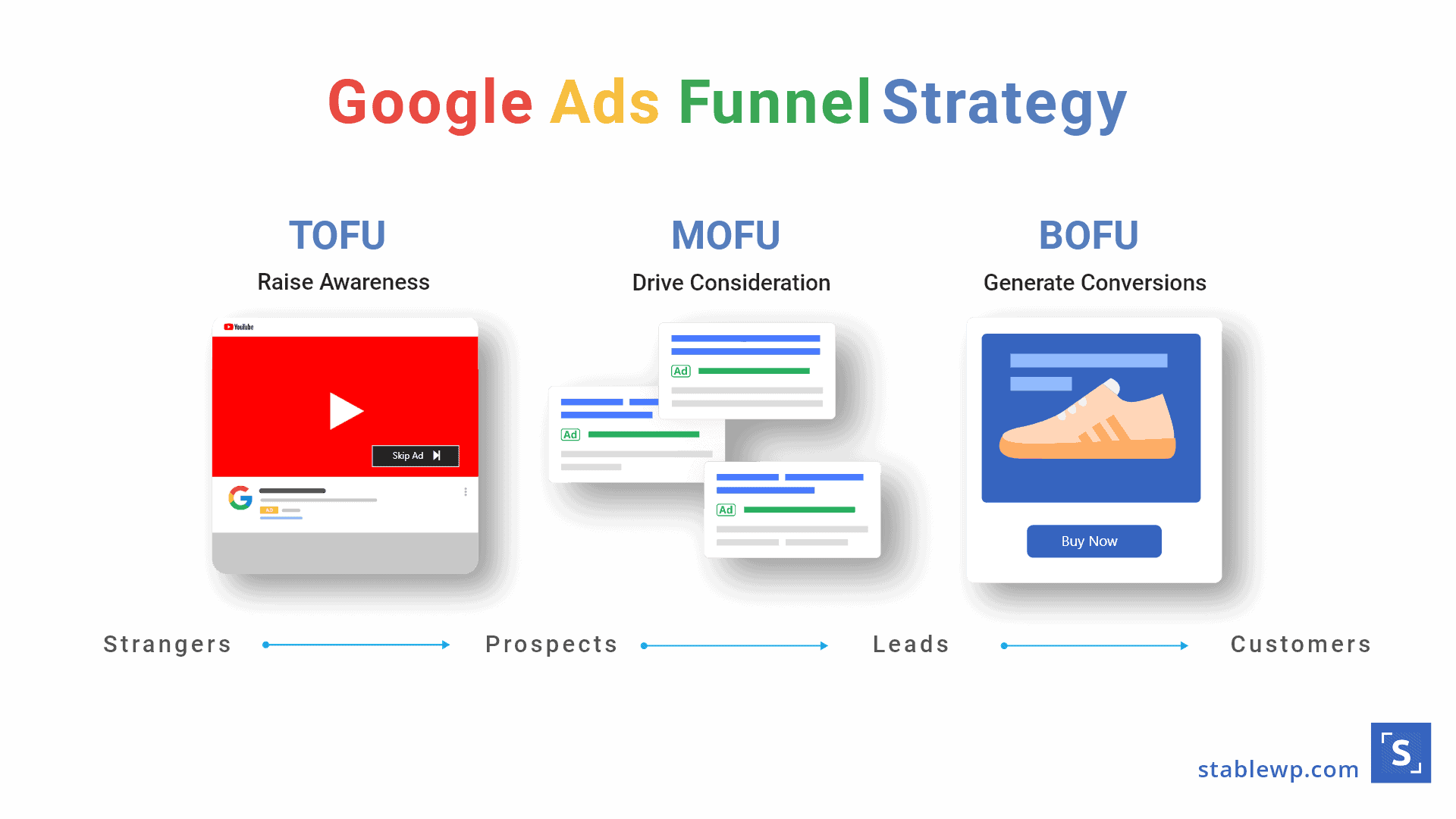 Google Ads funnel strategy for PPC infographic with three steps, using video ads to attract strangers in the TOFU stage, using Google search ads to turn prospects into leads in the MOFU stage, and using remarketing ads to turn leads into customers in the BOFU stage.