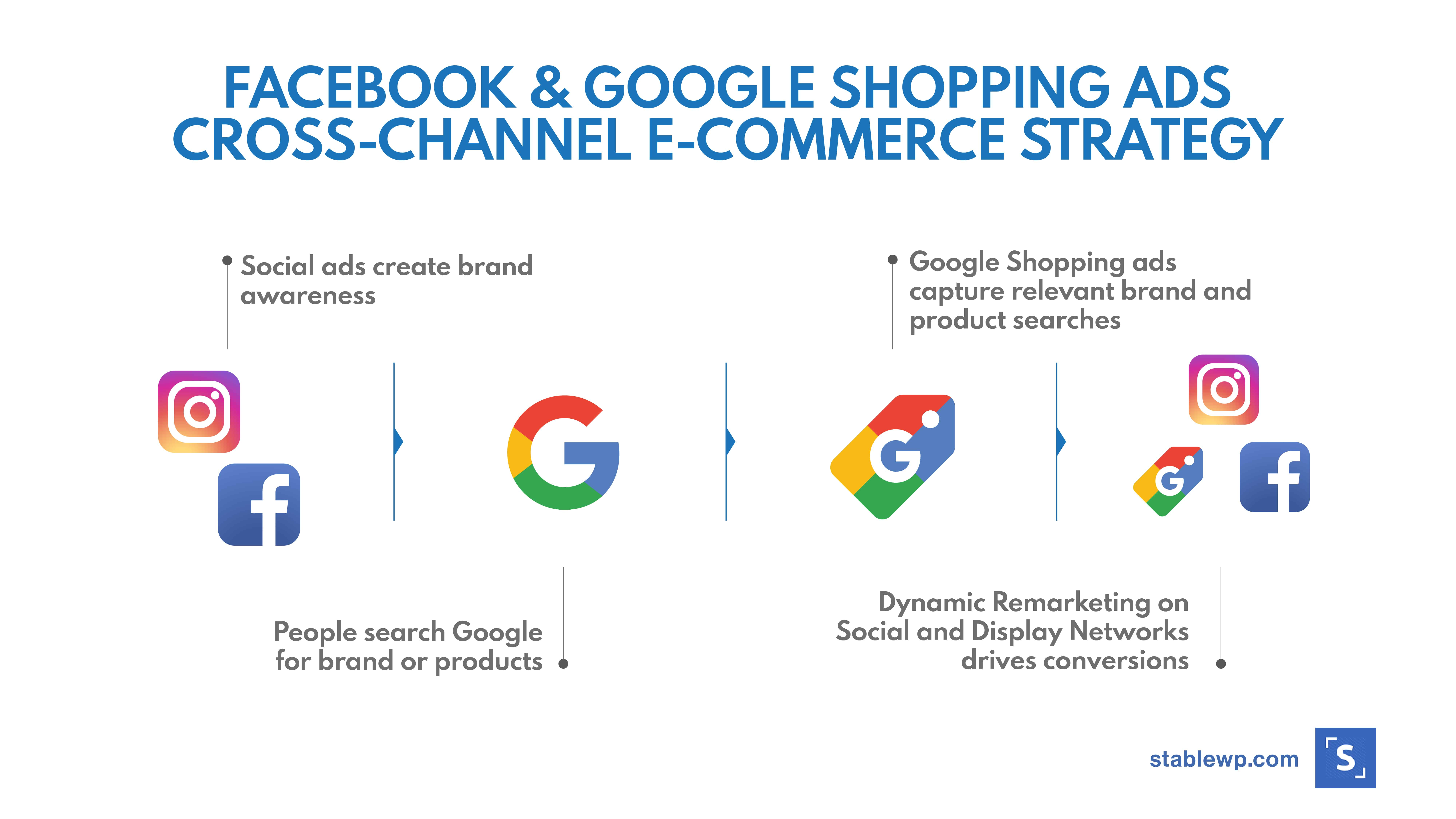 Combining Facebook Ads and Google Shopping Ads strategy for e-commerce