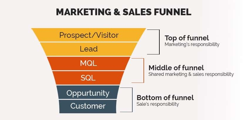 quality of leads based on the sales funnel stage