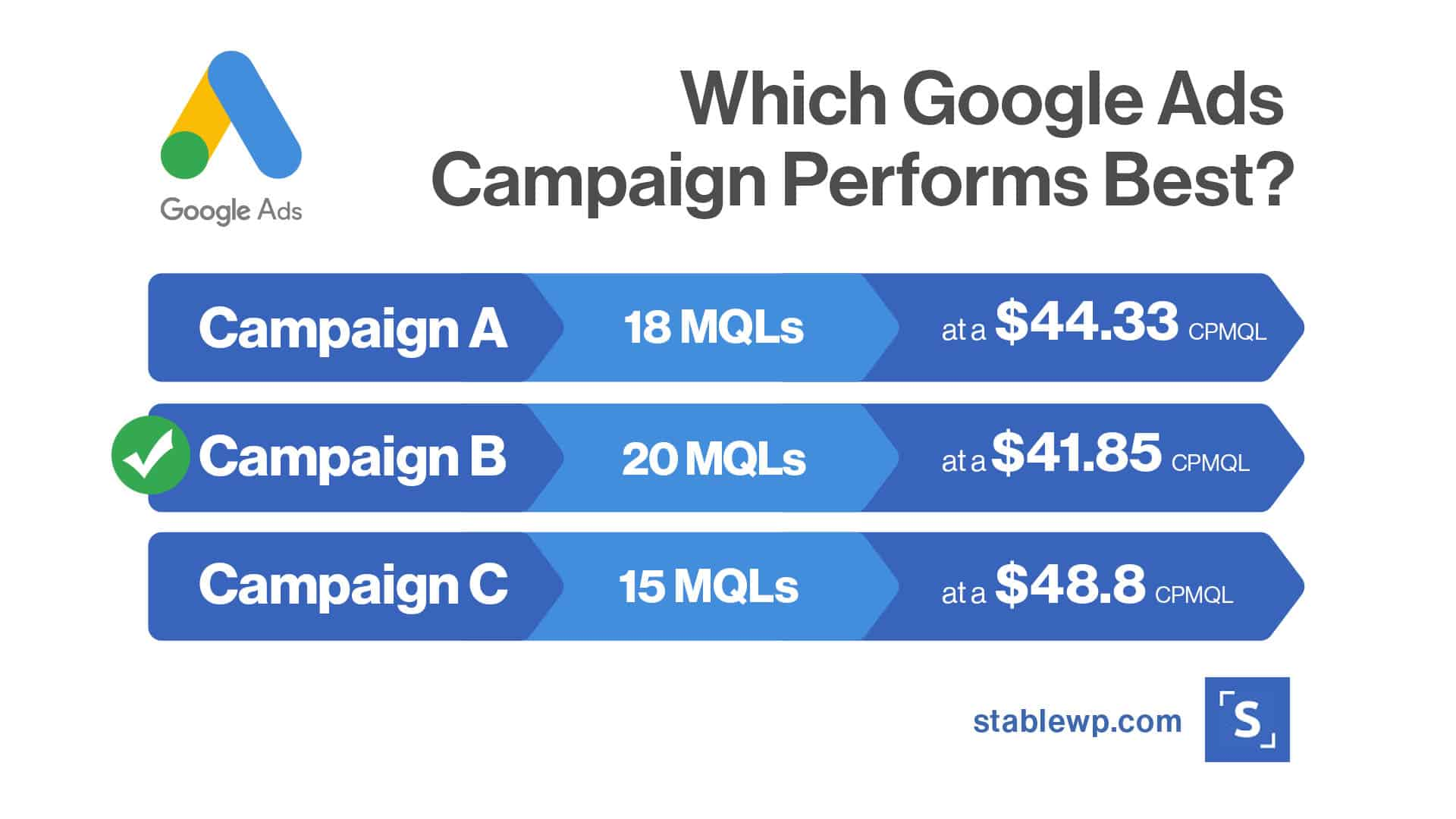 which Google Ads campaign performs best based on MQLs and the Cost per MQL