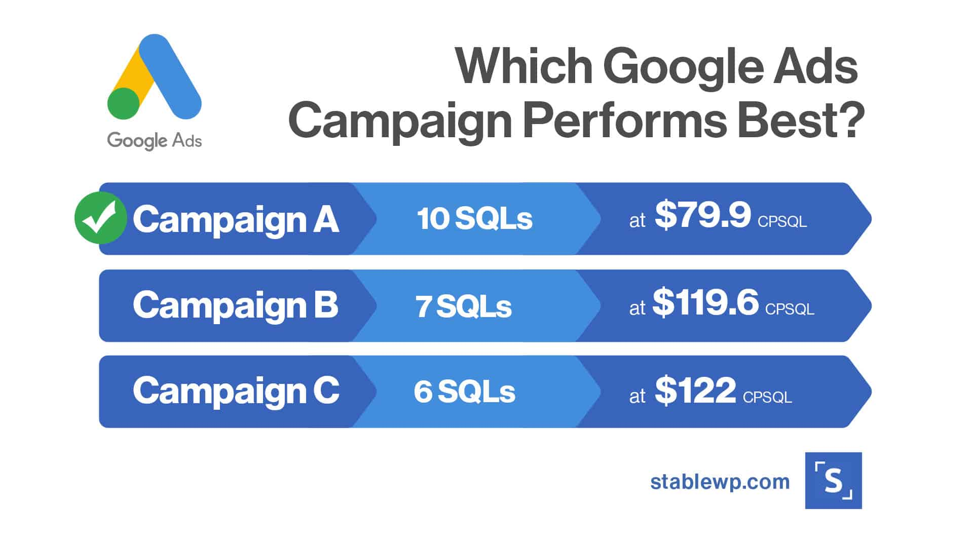 which Google Ads campaign performs best based on SQLs and the Cost per SQL