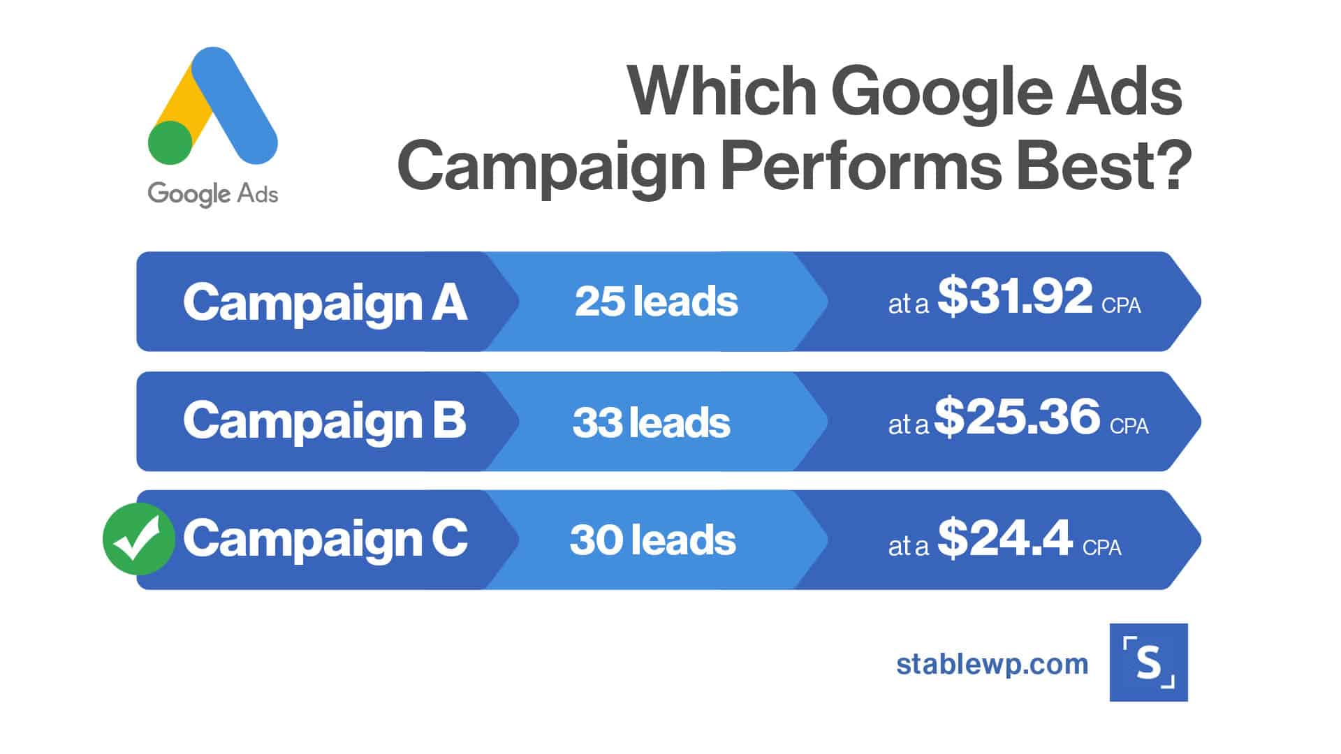 which Google Ads campaign performs best based on the number of leads and the CPA